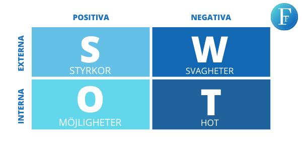 SWOT analys