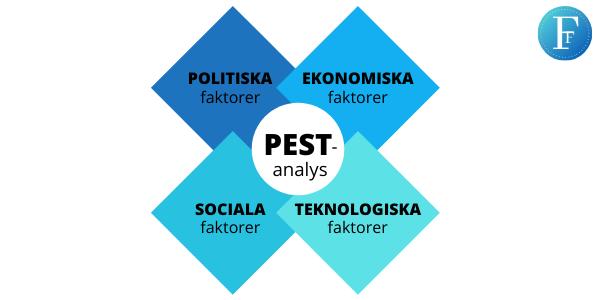 PEST-analys