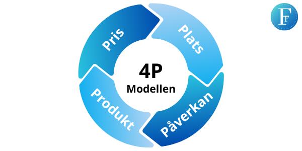 4p modellen konkurrensmedelsmix marknadsmix marknadsföring företagsforumet