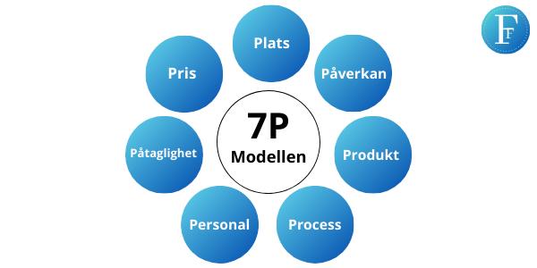 Konkurrensmedel i 7P modellen företagsforumet