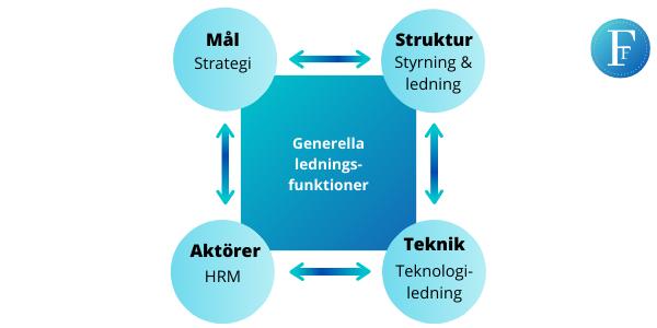 Modell om generella ledningsfunktioner Företagsforumet